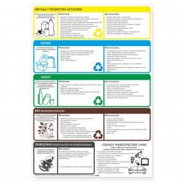 Tablica informacyjna - SEGREGACJA ŚMIECI 35 x 50 cm